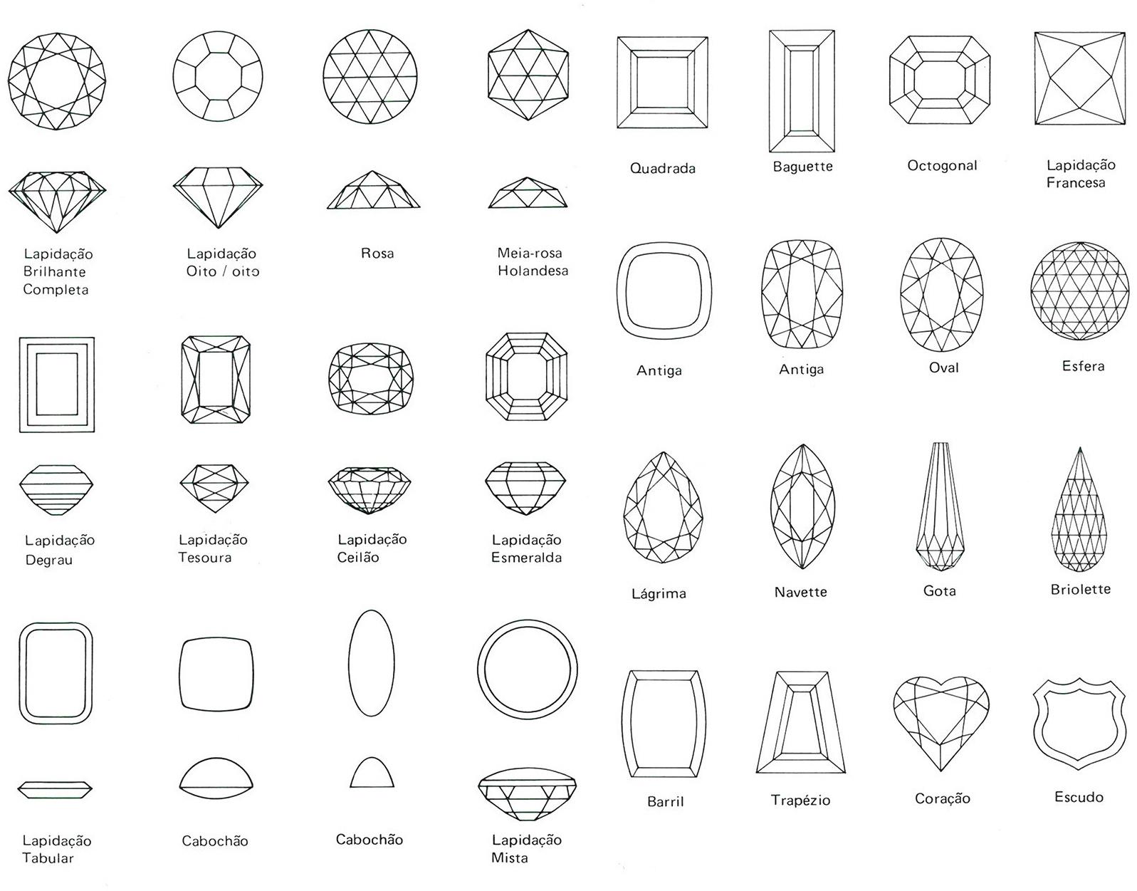 Tipos e formatos de lapidação